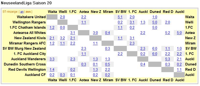 tabelle türkische liga
