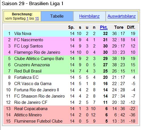 brasilien 1. liga
