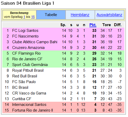 Brasilianische Liga